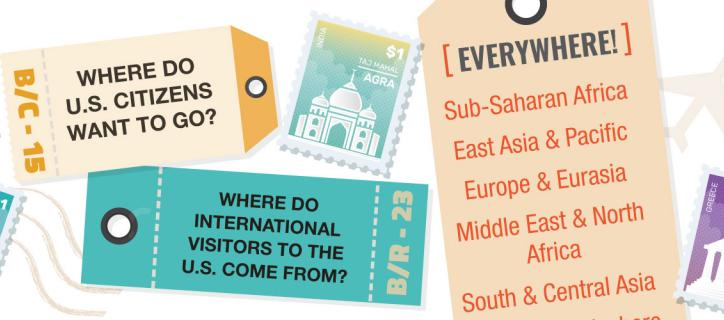 """Illustrated collage of world landmark postage stamps and luggage tags with text: """"Where do US citizens want to go? Where do international visitors to the US come from? Everywhere!"""" with list of world regions"""