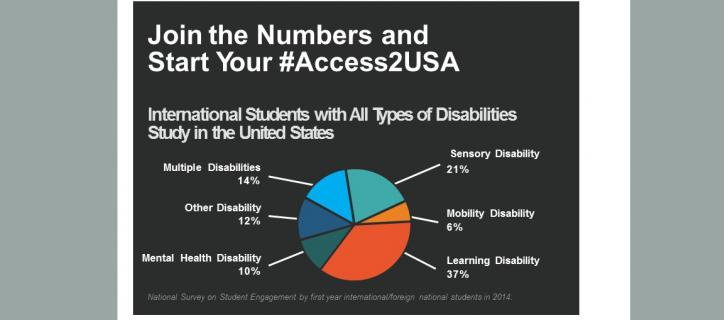 """""""Join the Numbers and Start Your#Access2USA"""" infographic with pie chart showing stats for students with disabilities studying in the United States."""